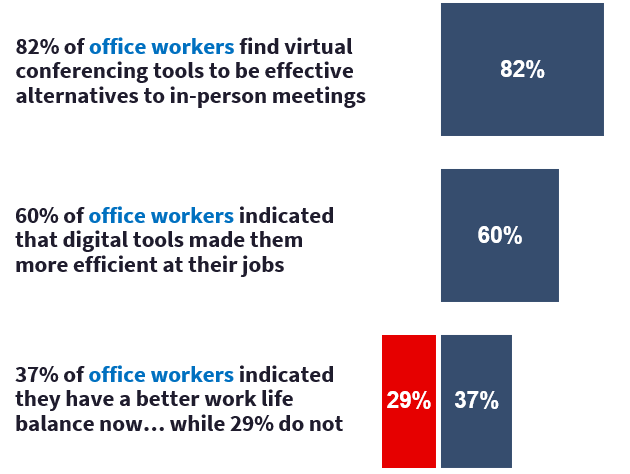 Virtual conferencing tools are effective