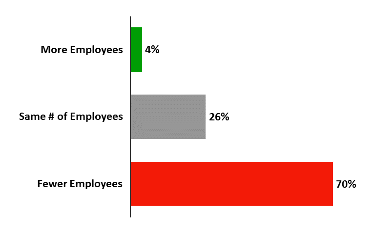 Companies will hire fewer people