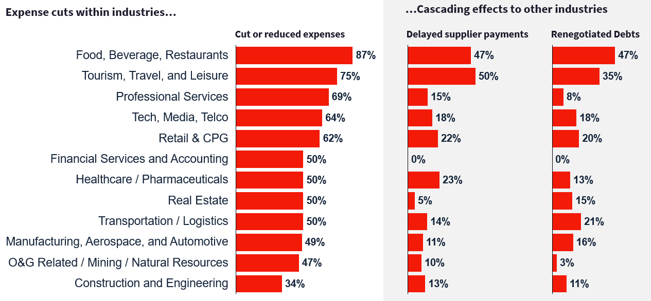 Spend cuts are cascading across industries