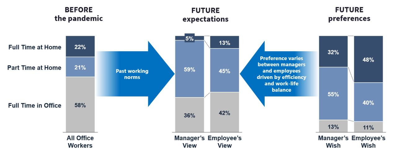 Managers will likely have a strong influence on future working norms